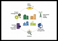 growing utility submetering supplier - 1